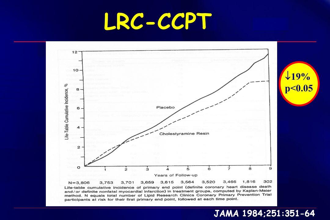 JUPITER Primary Trial Endpoint : MI, Stroke, UA/Revascularization, CV Death Placebo 251 / 8901 Rosuvastatin 142 / 8901 HR 0.56, 95% CI 0.46-0.69 P < 0.00001 Number Needed to Treat (NNT 5 ) = 25 - 44 % 01234 0.00 0.02 0.04 0.06 0.08 Cumulative Incidence Number at Risk Follow-up (years) Rosuvastatin Placebo 8,9018,6318,4126,5403,8931,9581,353983544157 8,9018,6218,3536,5083,8721,9631,333955534174 Ridker et al NEJM 2008