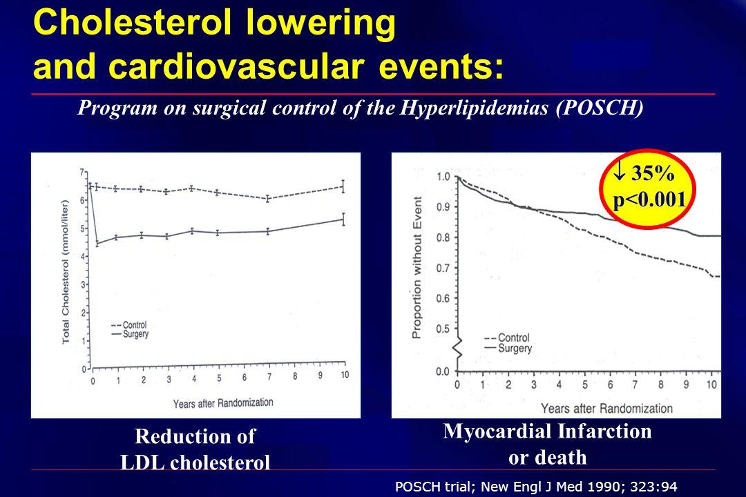 Ασθενείς (n=720) Οικογενής ετερόζυγος υπερχοληστερολαιμία LDL-C = 319 mg/dl ENHANCE (Ezetimibe and Simvastatin in Hypercholesterolemia Enhances Atherosclerosis Regression) : Σχεδιασμός της μελέτης EZE 10 mg + SIMVA 80 mg (n=357) SIMVA 80 mg (n=363) CIMT Lipids Safety CIMT Safety Lipids Safety CIMT Lipids Safety Lipids Safety CIMT Safety Επίσκεψη: Εβδομάδα: 1 –6 4040 5656 6 13 7 26 8 39 9 52 10 65 11 78 12 91 13 104 Run in / eligibility 2 –4 3 –2 Kastelein JP, et al.
