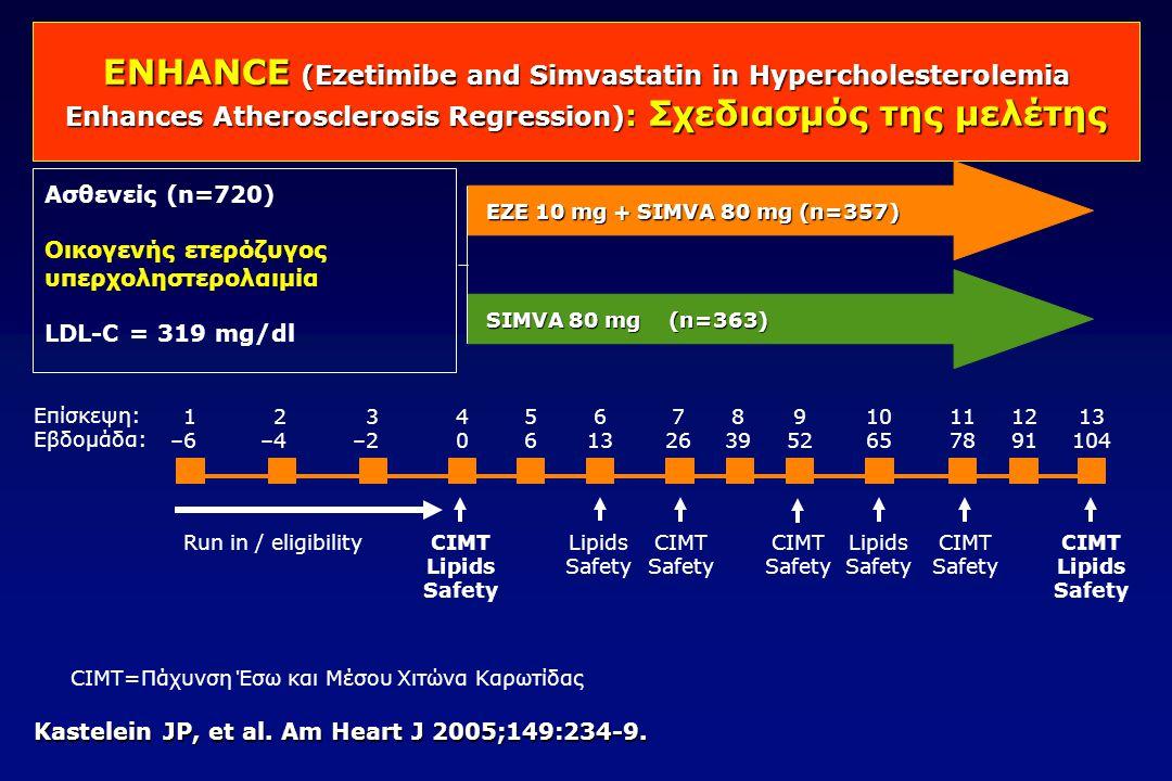 Baseline characteristics Simvastatin Monotherapy Simvastatin plus Ezetimibe All randomized patientsn=363n=357P-value Age (yr) 45.7  10.046.1  9.0 0.69 Male sex no.