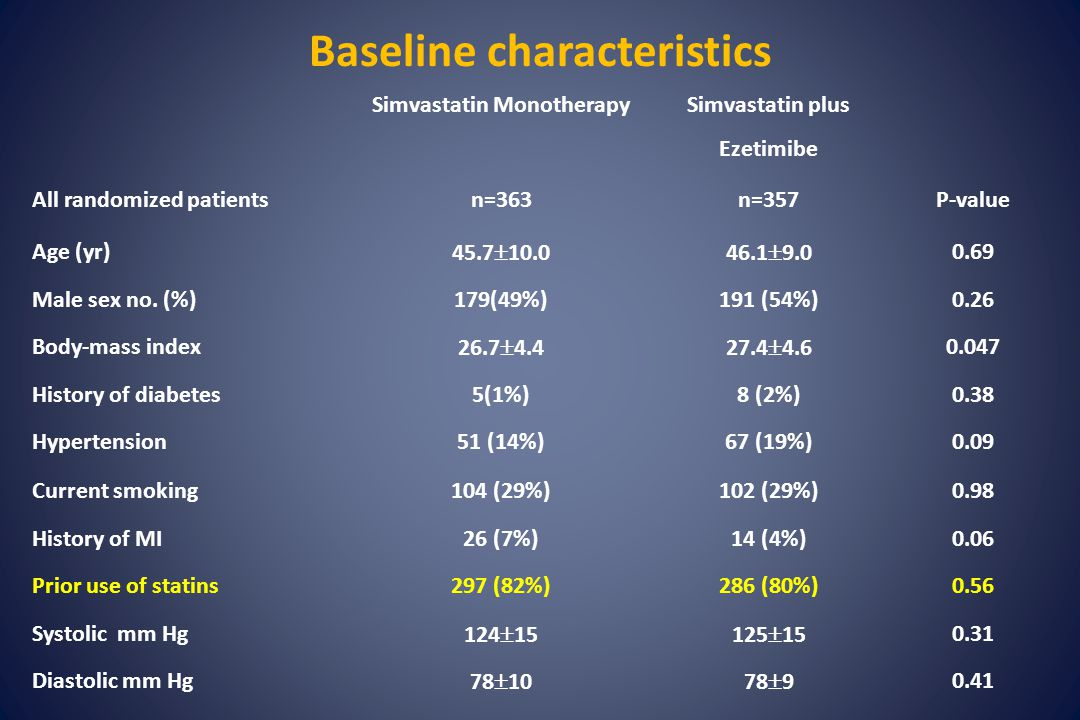 Baseline characteristics Simvastatin Monotherapy Simvastatin plus Ezetimibe All randomized patientsn=363n=357P-value Age (yr) 45.7  10.046.1  9.0 0.