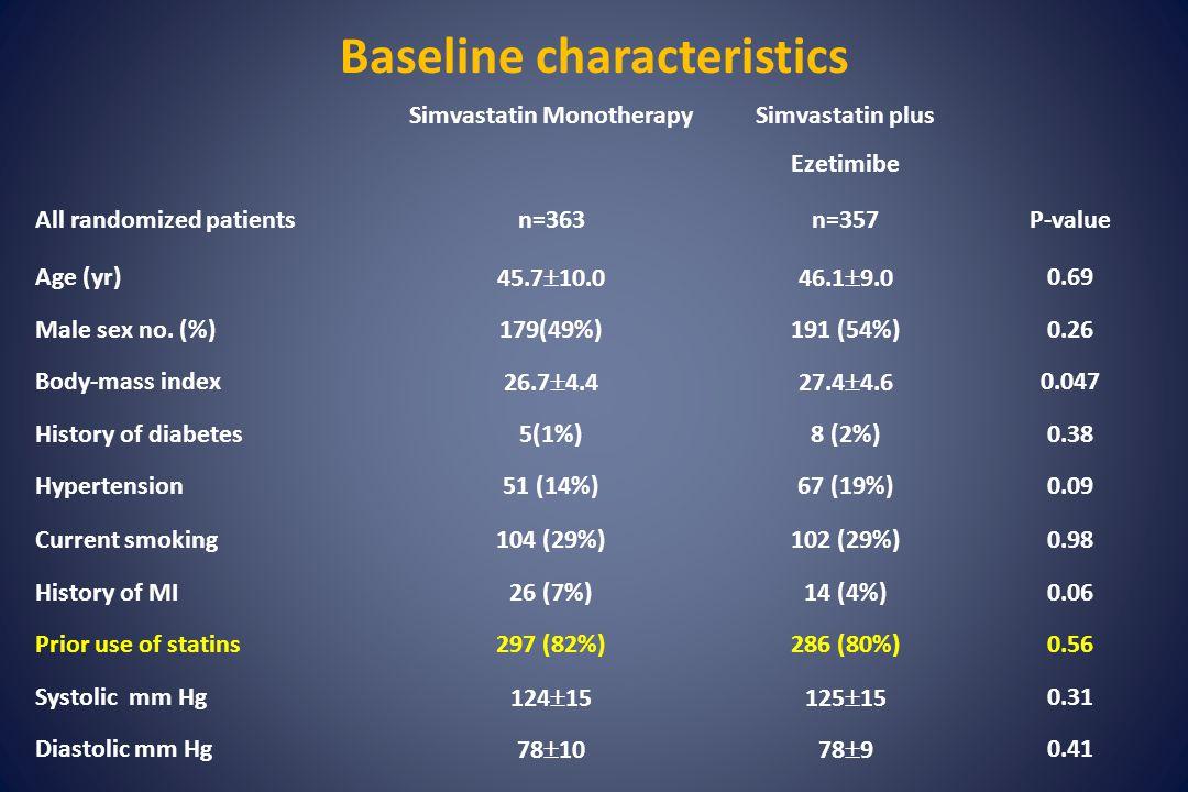 Months LDL-cholesterol ENHANCE Simva Eze-Simva - 40 06 12 18 24 - 50 - 60 - 70 0 - 10 - 20 - 30 10 Percentage change from baseline P<0.01 -16.5 % incremental reduction Baseline (mg/dL) 24 months (mg/dL) Simva318 ± 66193 ± 60 Eze-Simva319 ± 65141 ± 53 Kastelein JP, et al.