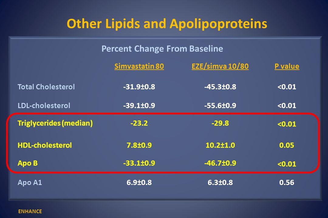 Rossebø et al.NEJM. 2008;359 Fatal Cancer Placebo EZ/Simva 10/40 mg No.