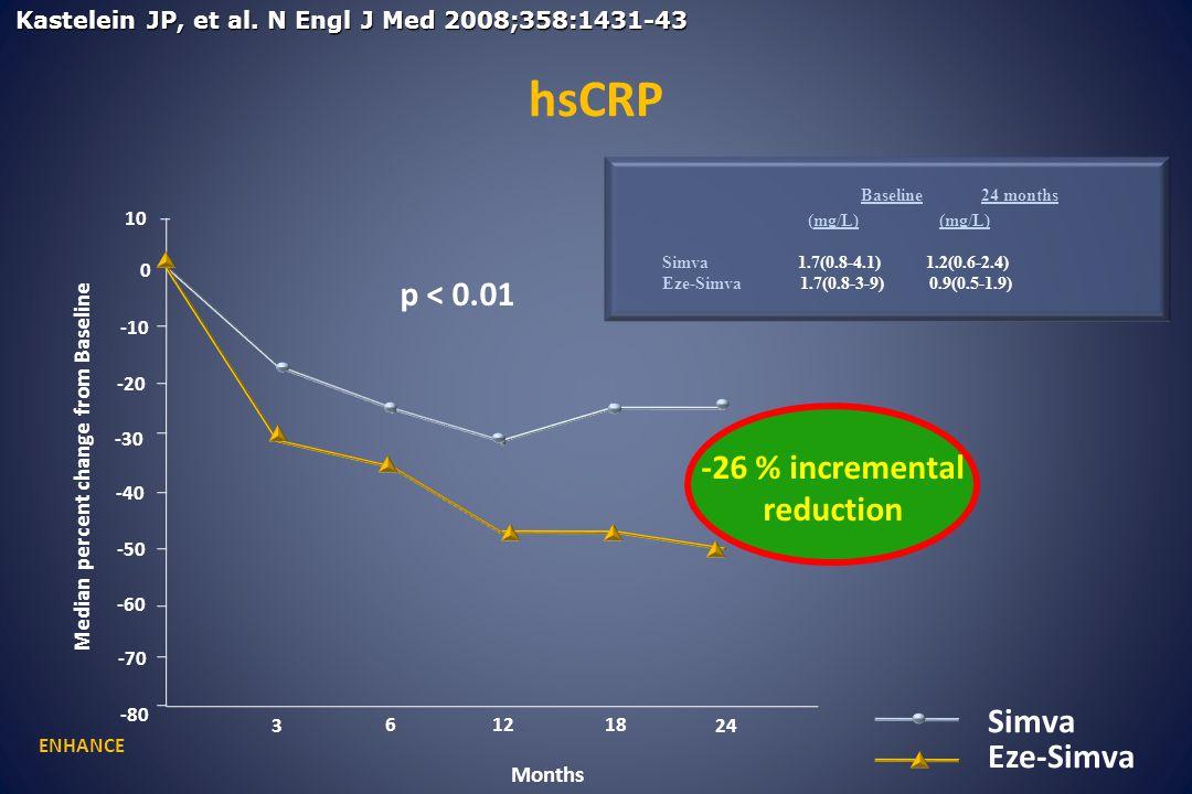 LIPID (pediatric) 0.4 0.81.21.62.0 ENHANCE ASAP Frequency Mean CIMT (mm) 2.4 Baseline cIMT in LIPID (pediatric), ASAP and ENHANCE ENHANCE Baseline mean cIMT (mm) LIPID (pediatric) 0.495±0.050 ASAP 0.920±0.200 ENHANCE 0.695±0.130 Normal value (40-49 years)= 0.640 mm
