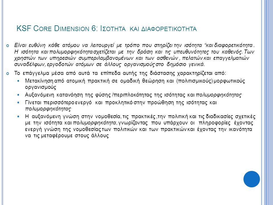 KSF C ORE D IMENSION 6: Ι ΣΟΤΗΤΑ ΚΑΙ Π ΟΛΥΜΟΡΦΗΚΟΤΗΤΑΣ ΕΠΙΠΕΔΟ 2 Επίπεδο 2 - Στήριξε την ισότητα και εκτίμησε την Πολυμορφηκότητα Ενδείξεις: a) Αναγνωρίζει την σημασία (των ανθρωπίνων δικαιωμάτων) δικαιωμάτων των ατόμων σύμφωνα με την νομοθεσία και τις πολιτικές διαδικασίες b) Λειτουργεί με τρόπους που: c) αναγνωρίζει τα πιστεύω τις προτιμήσεις και επιλογές που έχει εκφράσει το άτομο  Σέβεται την διάκριση  Υπολογίζει την συμπεριφορά του και την επίδραση της στους άλλους d) Αναγνωρίζει και ενεργεί (παίρνει μέτρα) όταν η συμπεριφορά του ή η συμπεριφορά των άλλων υποβαθμίζει την ισότητα και Πολυμορφικότητα