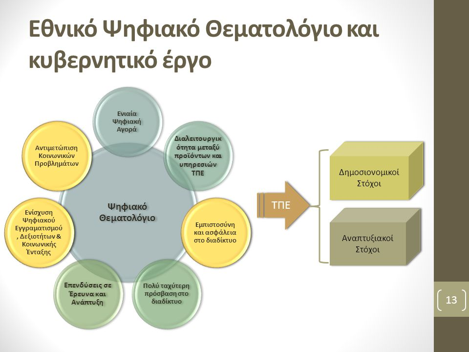 Εθνικό Ψηφιακό Θεματολόγιο και κυβερνητικό έργο Ψηφιακό Θεματολόγιο Ενιαία Ψηφιακή Αγορά Διαλειτουργικ ότητα μεταξύ προϊόντων και υπηρεσιών ΤΠΕ Εμπιστ