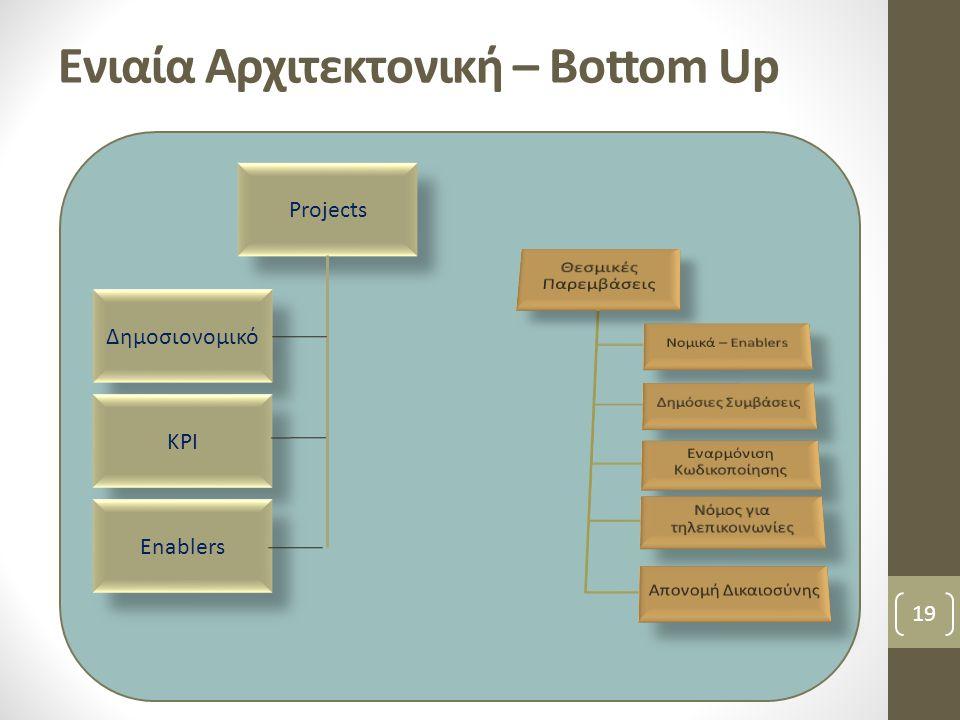 Ενιαία Αρχιτεκτονική – Bottom Up 19 Projects Δημοσιονομικό KPI Enablers