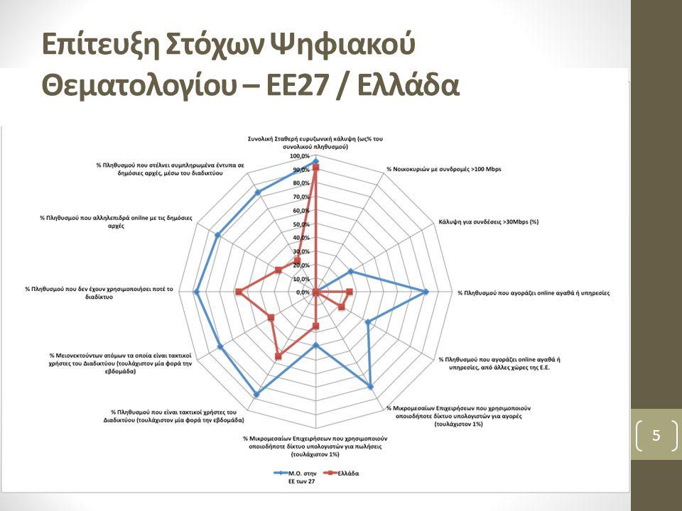 5 Επίτευξη Στόχων Ψηφιακού Θεματολογίου – ΕΕ27 / Ελλάδα