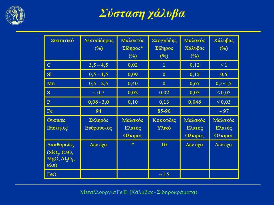Μεταλλουργία Fe IΙ (Χάλυβας - Σιδηροκράματα) Σύσταση χάλυβα ΣυστατικόΧυτοσίδηρος (%) Μαλακτός Σίδηρος* (%) Σπογγώδης Σίδηρος (%) Μαλακός Χάλυβας (%) Χ