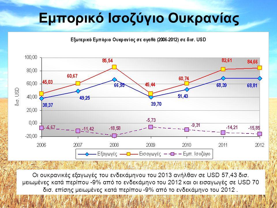 Εμπορικό Ισοζύγιο Ουκρανίας Οι ουκρανικές εξαγωγές του ενδεκάμηνου του 2013 ανήλθαν σε USD 57,43 δισ. μειωμένες κατά περίπου -9% από το ενδεκάμηνο του