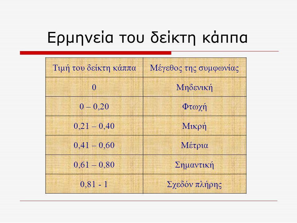 Τιμή του δείκτη κάππαΜέγεθος της συμφωνίας 0Μηδενική 0 – 0,20Φτωχή 0,21 – 0,40Μικρή 0,41 – 0,60Μέτρια 0,61 – 0,80Σημαντική 0,81 - 1Σχεδόν πλήρης Ερμην