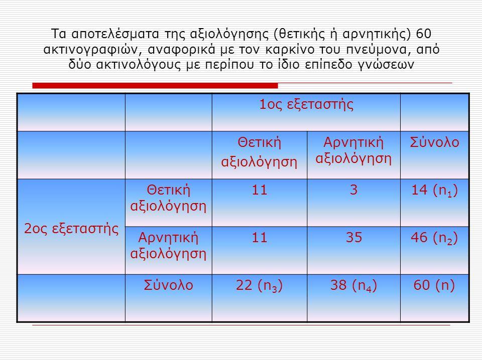 Τα αποτελέσματα της αξιολόγησης (θετικής ή αρνητικής) 60 ακτινογραφιών, αναφορικά με τον καρκίνο του πνεύμονα, από δύο ακτινολόγους με περίπου το ίδιο