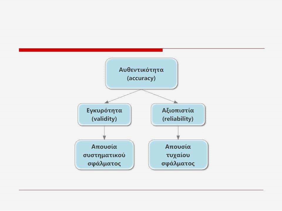 Τα αποτελέσματα της αξιολόγησης (θετικής ή αρνητικής) 60 ακτινογραφιών, αναφορικά με τον καρκίνο του πνεύμονα, από δύο ακτινολόγους με περίπου το ίδιο επίπεδο γνώσεων 1ος εξεταστής Θετική αξιολόγηση Αρνητική αξιολόγηση Σύνολο 2ος εξεταστής Θετική αξιολόγηση 11314 (n 1 ) Αρνητική αξιολόγηση 113546 (n 2 ) Σύνολο22 (n 3 )38 (n 4 )60 (n)