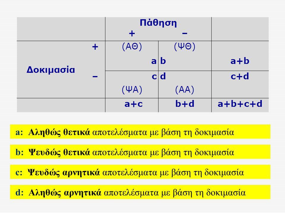 Πάθηση +– Δοκιμασία +(ΑΘ)(ΨΘ) aba+b –cdc+d (ΨΑ)(ΑΑ) a+cb+da+b+c+d b: Ψευδώς θετικά αποτελέσματα με βάση τη δοκιμασία a: Αληθώς θετικά αποτελέσματα με