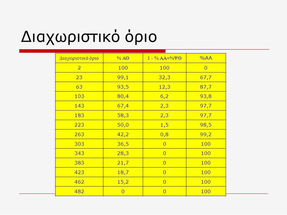 Διαχωριστικό όριο % ΑΘ1 - % ΑΑ=%ΨΘ %ΑΑ 2100 0 2399,132,367,7 6393,512,387,7 10380,46,293,8 14367,42,397,7 18358,32,397,7 22350,01,598,5 26342,20,899,2