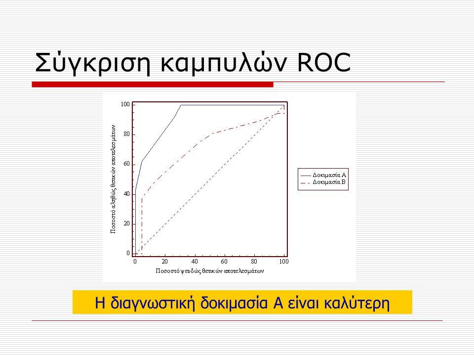 Σύγκριση καμπυλών ROC Η διαγνωστική δοκιμασία Α είναι καλύτερη
