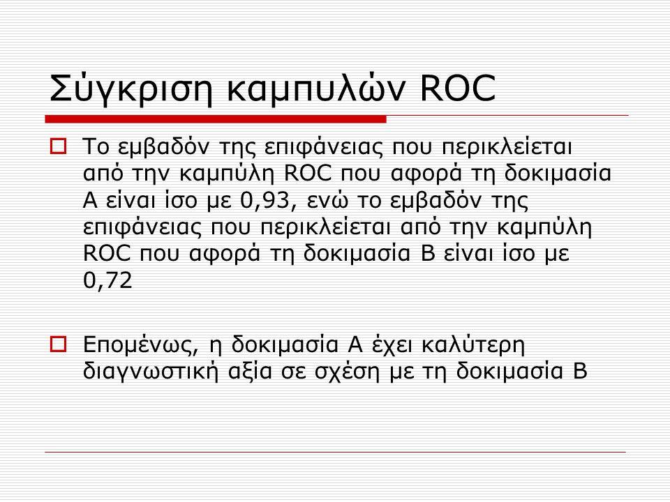 Σύγκριση καμπυλών ROC  Το εμβαδόν της επιφάνειας που περικλείεται από την καμπύλη ROC που αφορά τη δοκιμασία Α είναι ίσο με 0,93, ενώ το εμβαδόν της