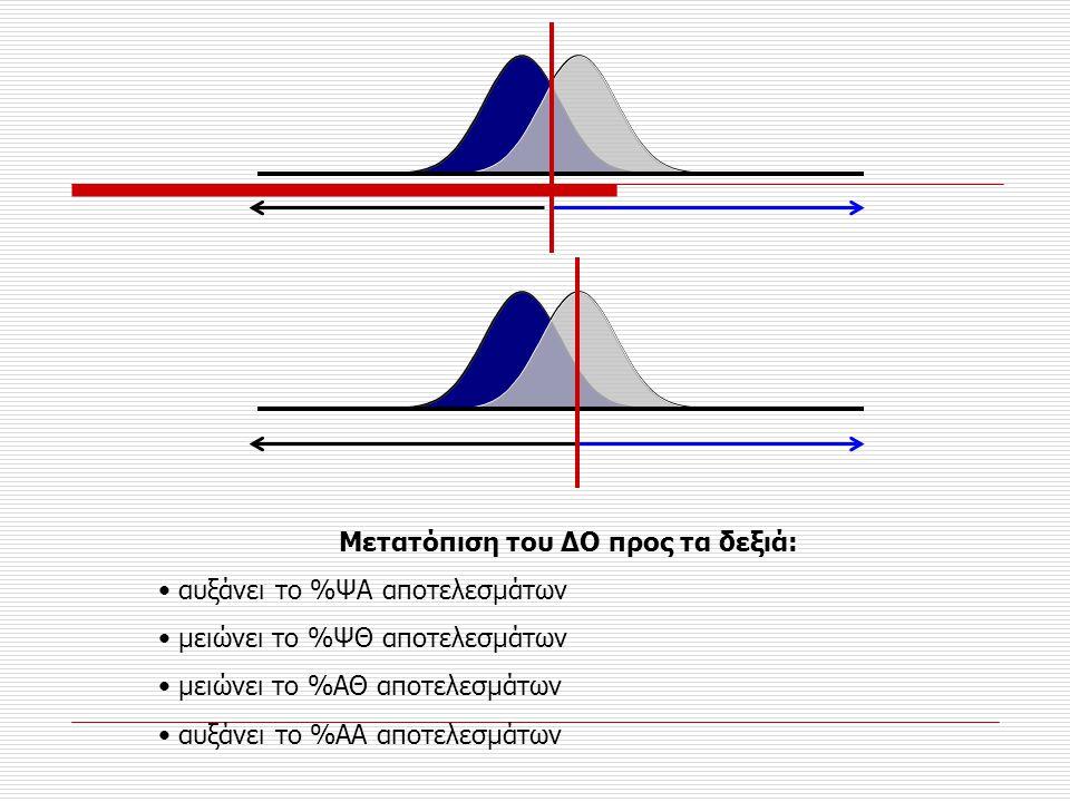 Μετατόπιση του ΔΟ προς τα δεξιά: • αυξάνει το %ΨΑ αποτελεσμάτων • μειώνει το %ΨΘ αποτελεσμάτων • μειώνει το %ΑΘ αποτελεσμάτων • αυξάνει το %ΑΑ αποτελε