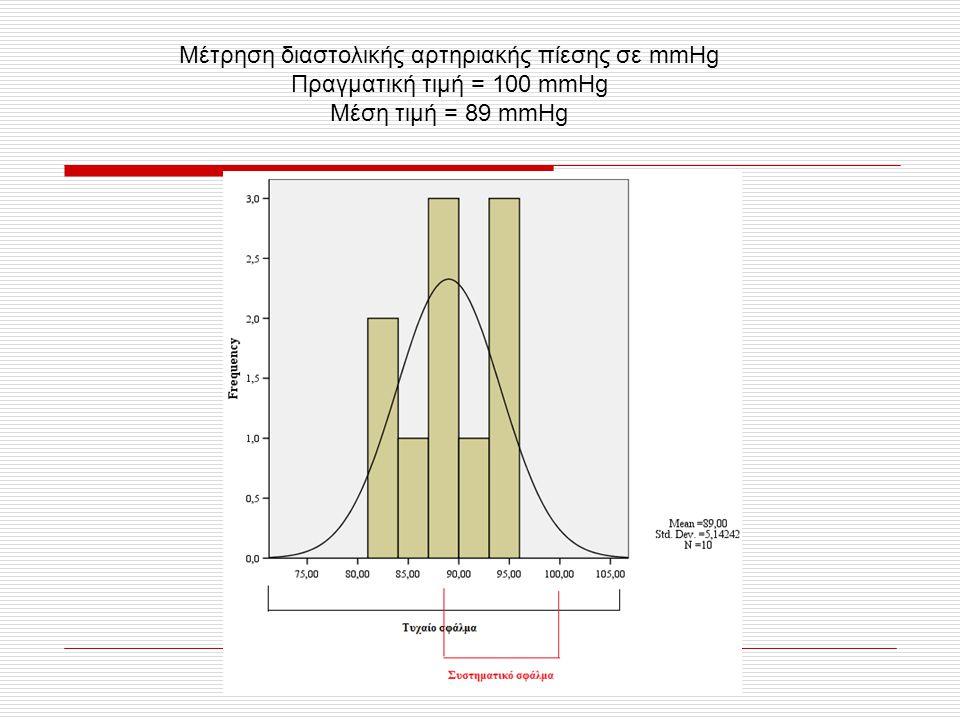 Μέτρηση διαστολικής αρτηριακής πίεσης σε mmHg Πραγματική τιμή = 100 mmHg Μέση τιμή = 89 mmHg