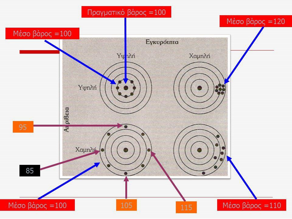 Πιθανοφάνειες Στρεπτοκοκκική κυνάγχη +– +272047 Καλλιέργεια φαρυγγικού επιχρίσματος aba+b –cdc+d 34649 a+cb+da+b+c+d 306696