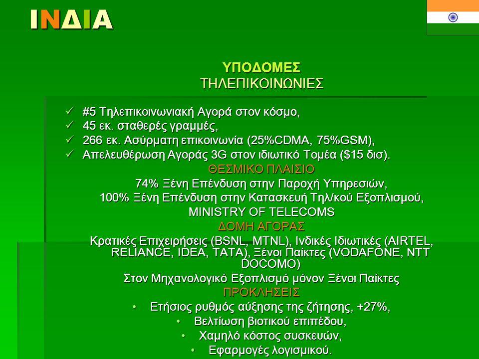 ΙΝΔΙΑΙΝΔΙΑΙΝΔΙΑΙΝΔΙΑΥΠΟΔΟΜΕΣΤΗΛΕΠΙΚΟΙΝΩΝΙΕΣ  #5 Τηλεπικοινωνιακή Αγορά στον κόσμο,  45 εκ. σταθερές γραμμές,  266 εκ. Ασύρματη επικοινωνία (25%CDMA