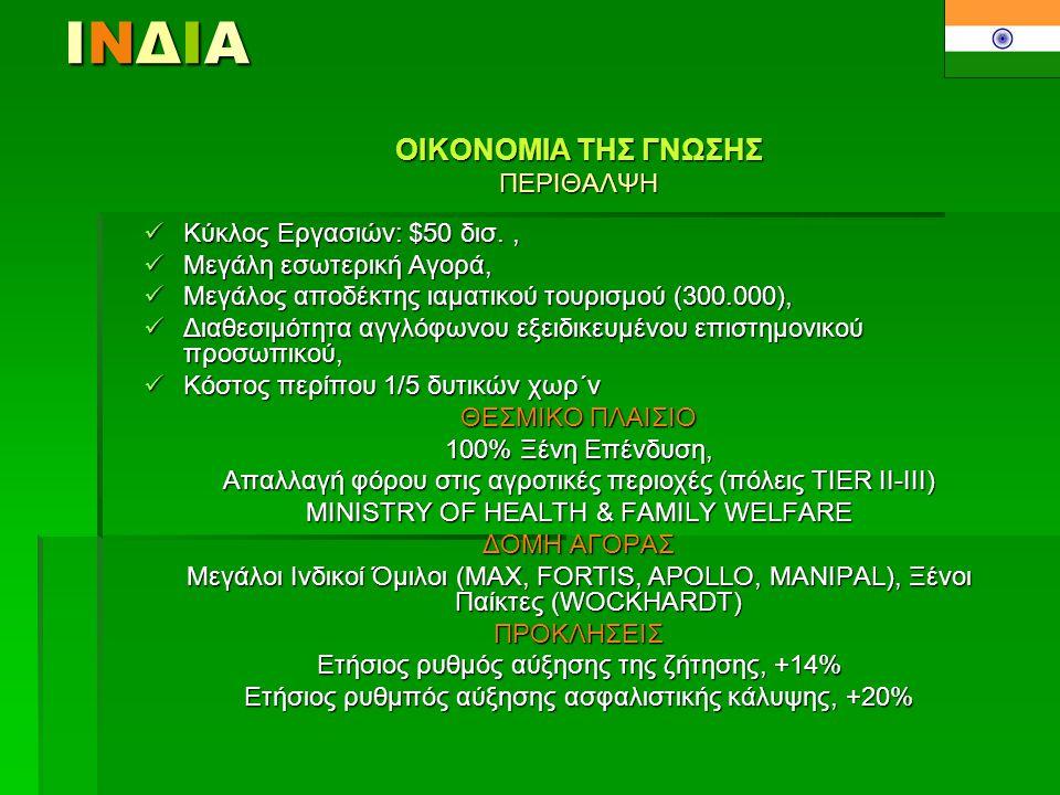 ΙΝΔΙΑΙΝΔΙΑΙΝΔΙΑΙΝΔΙΑ OIKONOMIA THΣ ΓΝΩΣΗΣ ΠΕΡΙΘΑΛΨΗ  Kύκλος Εργασιών: $50 δισ.,  Μεγάλη εσωτερική Αγορά,  Μεγάλος αποδέκτης ιαματικού τουρισμού (300.000),  Διαθεσιμότητα αγγλόφωνου εξειδικευμένου επιστημονικού προσωπικού,  Κόστος περίπου 1/5 δυτικών χωρ΄ν ΘΕΣΜΙΚΟ ΠΛΑΙΣΙΟ 100% Ξένη Επένδυση, Aπαλλαγή φόρου στις αγροτικές περιοχές (πόλεις TIER II-III) MINISTRY OF ΗΕΑLTH & FAMILY WELFARE ΔΟΜΗ ΑΓΟΡΑΣ Μεγάλοι Ινδικοί Όμιλοι (ΜΑΧ, FORTIS, APOLLO, MANIPAL), Ξένοι Παίκτες (WOCKHARDT) ΠΡΟΚΛΗΣΕΙΣ Ετήσιoς ρυθμός αύξησης της ζήτησης, +14% Eτήσιος ρυθμπός αύξησης ασφαλιστικής κάλυψης, +20%