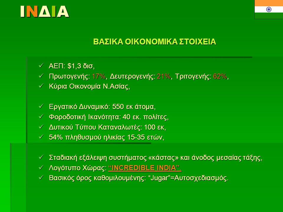 ΙΝΔΙΑ Σ τοιχεία 2009 ΕΛΛΗΝΟ-ΙΝΔΙΚΕΣ ΟΙΚ.ΣΧΕΣΕΙΣ ΔΙΜΕΡΕΣ ΕΜΠΟΡΙΟ  Όγκος Εμπορίου: 570εκ.ευρώ (διπλασιασμός στην 5ετία),  Ελληνικές Εξαγωγές: 10%,  Κύρια Εξαγόμενα Προϊόντα: μέρη Τηλεφωνίας, πολυπροπυλένιο, μηχανές, βαμβάκι, μέρη Τηλεφωνίας, πολυπροπυλένιο, μηχανές, βαμβάκι, απορρίμματα ανοξείδωτου χάλυβα/χαλκού, μάρμαρα, δέρματα απορρίμματα ανοξείδωτου χάλυβα/χαλκού, μάρμαρα, δέρματα  Κύρια Εισαγόμενα Προϊόντα: ορυκτέλαια, οχήματα, χαλυβουργικά, ιχθυηρά, καφές ορυκτέλαια, οχήματα, χαλυβουργικά, ιχθυηρά, καφές ΔΙΜΕΡΕΙΣ ΕΠΕΝΔΥΣΕΙΣ  S&B, FRIGOGLASS, INTRACOM, MAILLIS, SOL ENERGY, EMKAT.