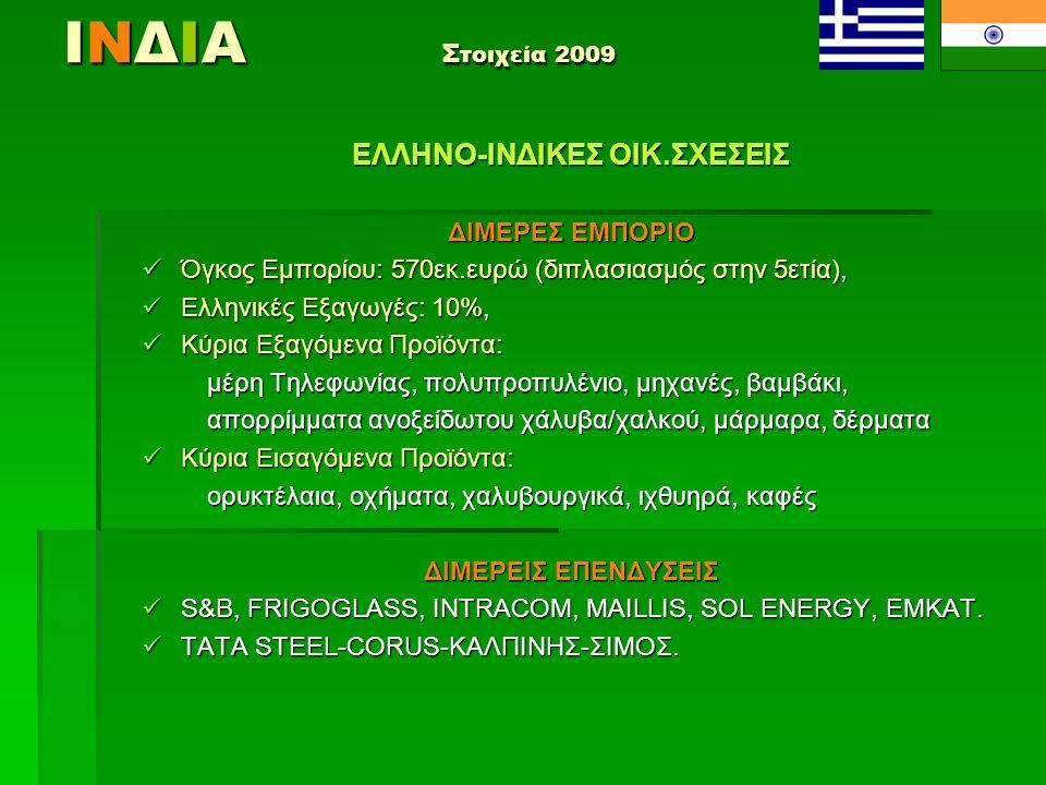 ΙΝΔΙΑ Σ τοιχεία 2009 ΕΛΛΗΝΟ-ΙΝΔΙΚΕΣ ΟΙΚ.ΣΧΕΣΕΙΣ ΔΙΜΕΡΕΣ ΕΜΠΟΡΙΟ  Όγκος Εμπορίου: 570εκ.ευρώ (διπλασιασμός στην 5ετία),  Ελληνικές Εξαγωγές: 10%,  Κ
