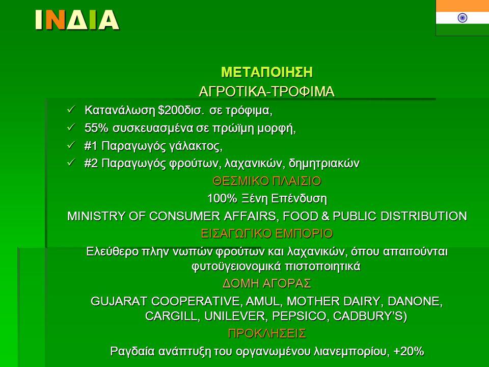 ΙΝΔΙΑΙΝΔΙΑΙΝΔΙΑΙΝΔΙΑΜΕΤΑΠΟΙΗΣΗΧΑΛΥΒΑΣ-ΑΛΟΥΜΙΝΙΟ-ΧΑΛΚΟΣ  #9 Παραγωγός χάλυβα-αλουμινίου,  Χρήσεις: Υποδομές, Αυτοκινητοβιομηχανία, Τηλ/νίες, Ηλεκτρισμός ΘΕΣΜΙΚΟ ΠΛΑΙΣΙΟ 100% Ξένη Επένδυση MINISTRY OF STEEL ΕΙΣΑΓΩΓΙΚΟ ΕΜΠΟΡΙΟ Ελεύθερο ΔΟΜΗ ΑΓΟΡΑΣ Κρατικό και Ιδιωτικό Ολιγοπώλιο (SAIL, TATA, HINDUSTAN, HINDALCO) Τέλειος Ανταγωνισμός στις εμπορικές επιχειρήσεις ΠΡΟΚΛΗΣΕΙΣ Ραγδαία ανάπτυξη του Κλάδου, +8%