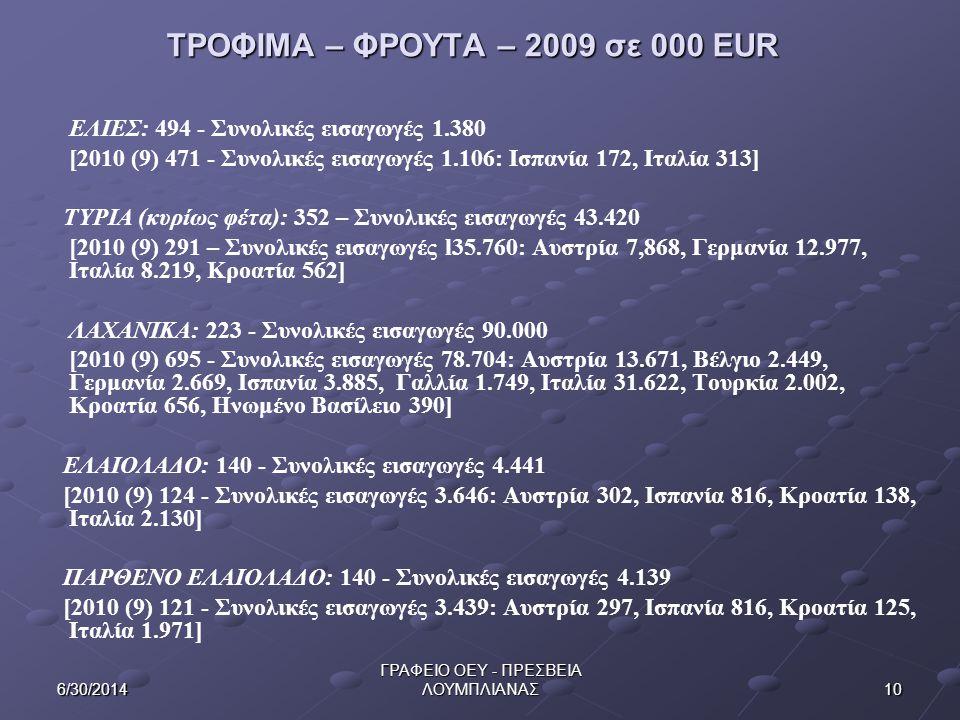 106/30/2014 ΓΡΑΦΕΙΟ ΟΕΥ - ΠΡΕΣΒΕΙΑ ΛΟΥΜΠΛΙΑΝΑΣ ΕΛΙΕΣ: 494 - Συνολικές εισαγωγές 1.380 [2010 (9) 471 - Συνολικές εισαγωγές 1.106: Ισπανία 172, Ιταλία 3