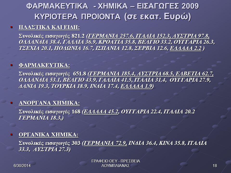 186/30/2014 ΓΡΑΦΕΙΟ ΟΕΥ - ΠΡΕΣΒΕΙΑ ΛΟΥΜΠΛΙΑΝΑΣ ΦΑΡΜΑΚΕΥΤΙΚΑ - ΧΗΜΙΚΑ – ΕΙΣΑΓΩΓΕΣ 2009 ΚΥΡΙΟΤΕΡΑ ΠΡΟΙΟΝΤΑ (σε εκατ. Ευρώ)  ΠΛΑΣΤΙΚΑ ΚΑΙ ΕΙΔΗ: Συνολικέ