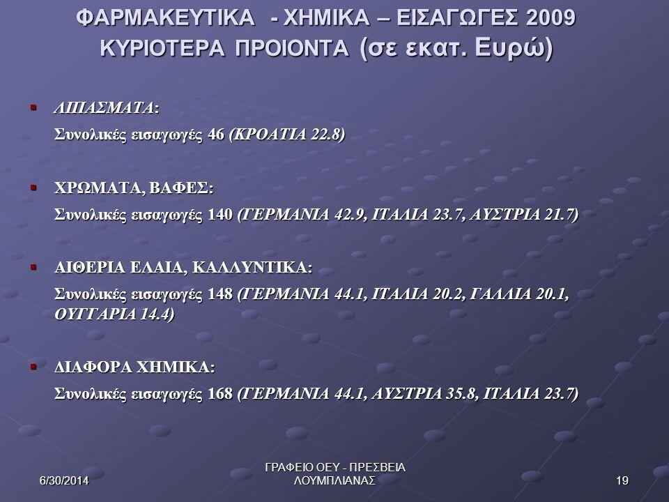 196/30/2014 ΓΡΑΦΕΙΟ ΟΕΥ - ΠΡΕΣΒΕΙΑ ΛΟΥΜΠΛΙΑΝΑΣ ΦΑΡΜΑΚΕΥΤΙΚΑ - ΧΗΜΙΚΑ – ΕΙΣΑΓΩΓΕΣ 2009 ΚΥΡΙΟΤΕΡΑ ΠΡΟΙΟΝΤΑ (σε εκατ. Ευρώ)  ΛΙΠΑΣΜΑΤΑ: Συνολικές εισαγω