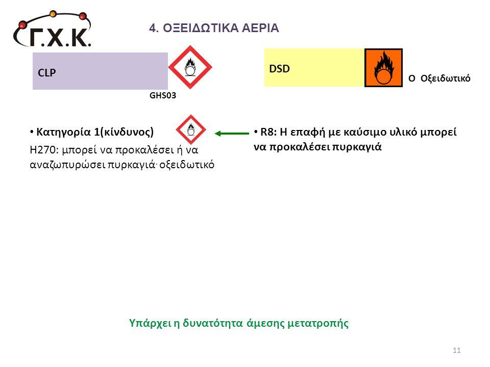 • Κατηγορία 1(κίνδυνος) Η270: μπορεί να προκαλέσει ή να αναζωπυρώσει πυρκαγιά. οξειδωτικό • R8: Η επαφή με καύσιμο υλικό μπορεί να προκαλέσει πυρκαγιά