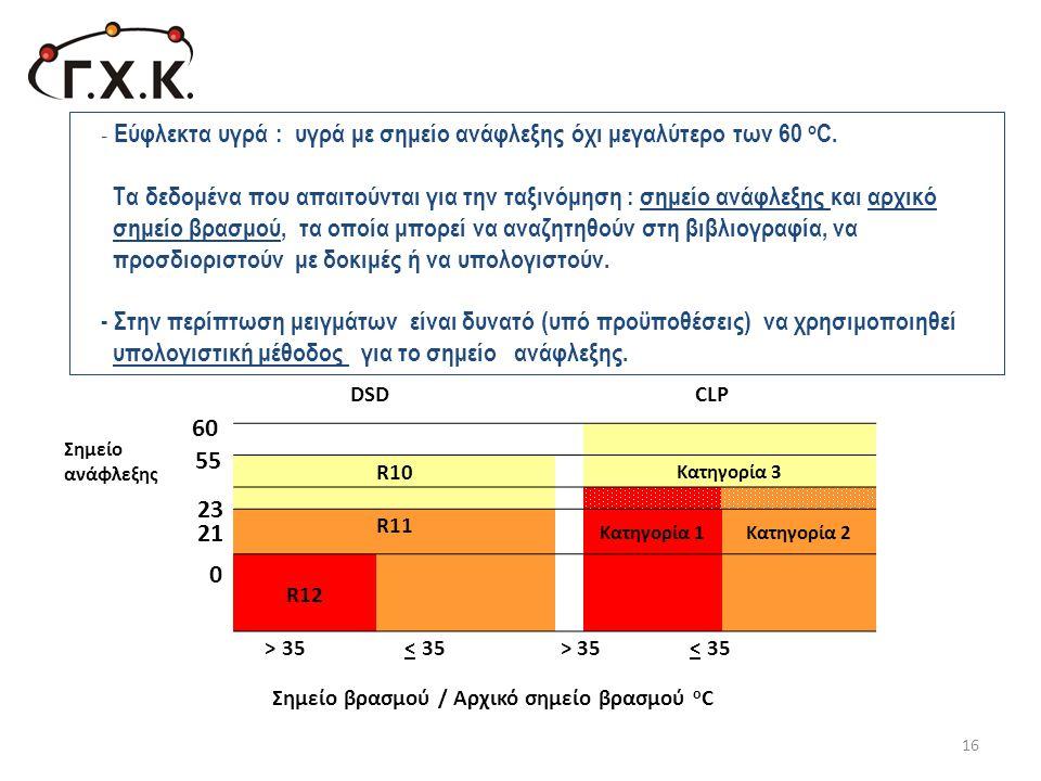 - Εύφλεκτα υγρά : υγρά με σημείο ανάφλεξης όχι μεγαλύτερο των 60 o C. Τα δεδομένα που απαιτούνται για την ταξινόμηση : σημείο ανάφλεξης και αρχικό σημ