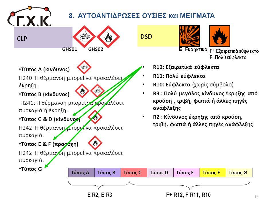 • Τύπος Α (κίνδυνος) Η240: Η θέρμανση μπορεί να προκαλέσει έκρηξη. • Τύπος Β (κίνδυνος) Η241: Η θέρμανση μπορεί να προκαλέσει πυρκαγιά ή έκρηξη. • Τύπ