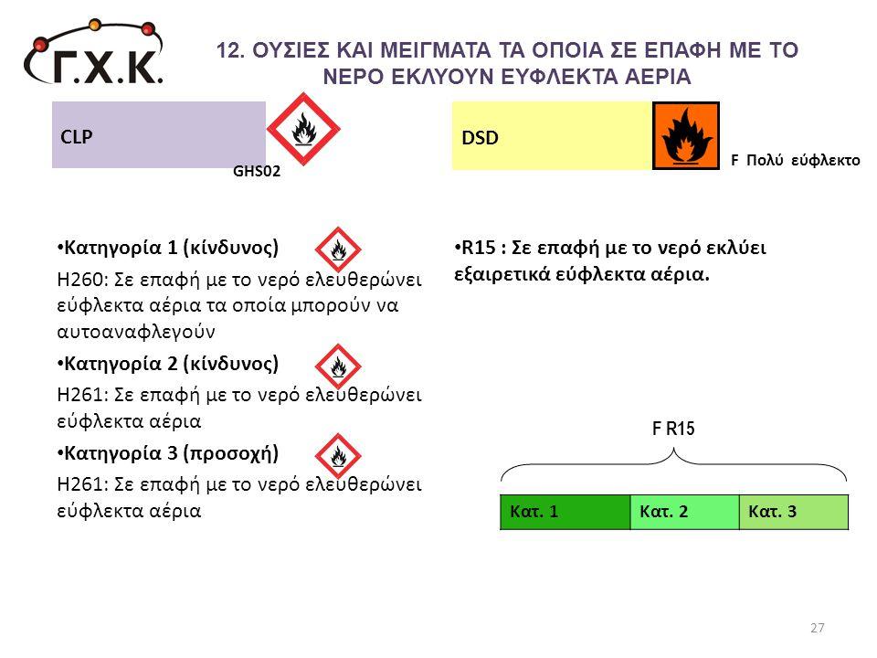 • Κατηγορία 1 (κίνδυνος) Η260: Σε επαφή με το νερό ελευθερώνει εύφλεκτα αέρια τα οποία μπορούν να αυτοαναφλεγούν • Κατηγορία 2 (κίνδυνος) Η261: Σε επα