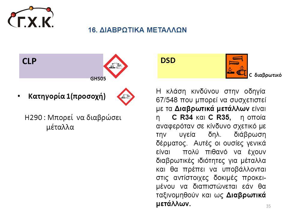 • Κατηγορία 1(προσοχή) Η290 : Μπορεί να διαβρώσει μέταλλα 35 CLP DSD C διαβρωτικό H κλάση κινδύνου στην οδηγία 67/548 που μπορεί να συσχετιστεί με τα
