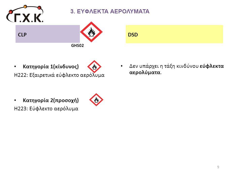 • Κατηγορία 1(κίνδυνος) Η222: Εξαιρετικά εύφλεκτο αερόλυμα • Κατηγορία 2(προσοχή) Η223: Εύφλεκτο αερόλυμα • Δεν υπάρχει η τάξη κινδύνου εύφλεκτα αερολ