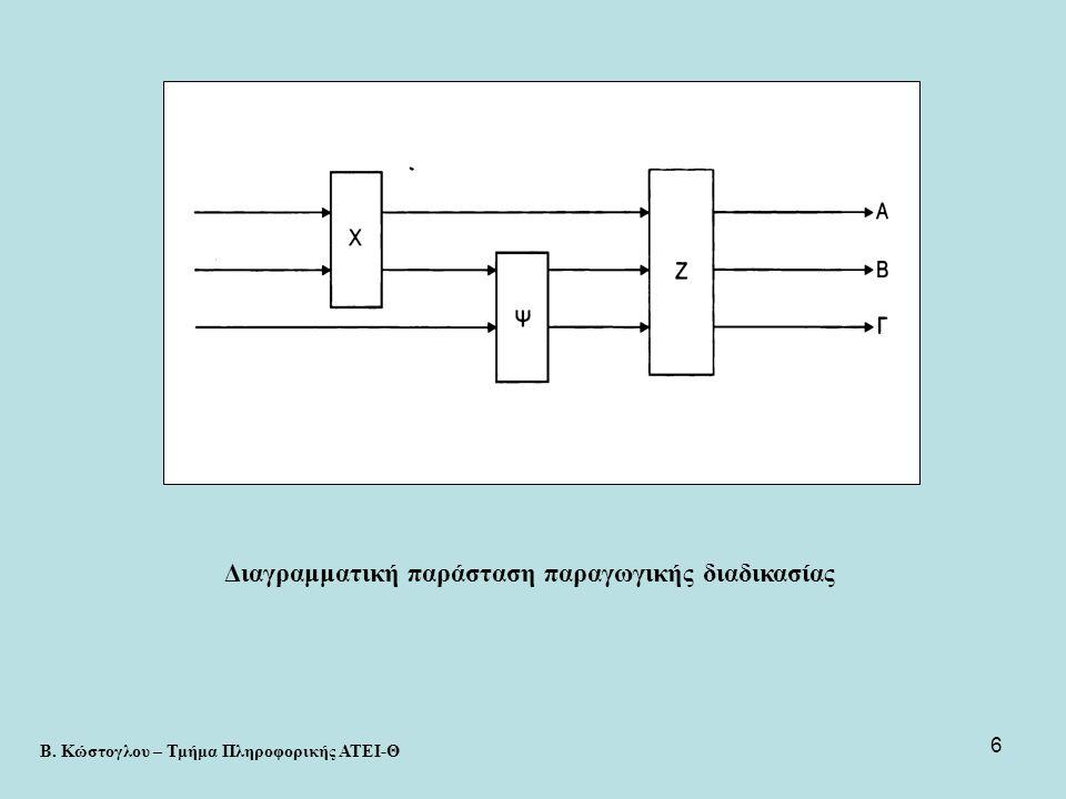 27 • Μεταβλητές απόφασης: οι αριθμοί βαλβίδων τύπου Α και Β που παράγονται ανά ώρα x 1, x 2 • Δεν υπάρχουν προφανείς περιορισμοί που να προέρχονται ούτε από την παραγωγική διαδικασία ούτε από τις δυναμικότητες των 3 φάσεων.