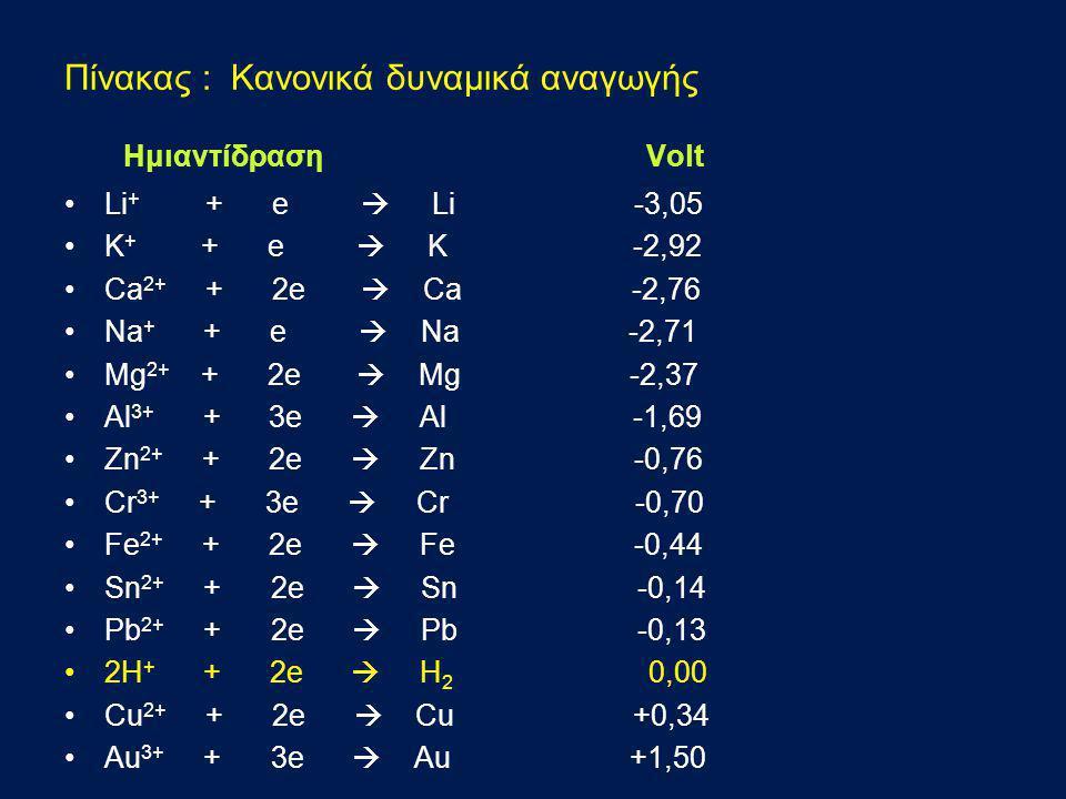 Πίνακας : Κανονικά δυναμικά αναγωγής Ημιαντίδραση Volt •Li + + e  Li -3,05 •Κ + + e  Κ -2,92 •Ca 2+ + 2e  Ca -2,76 •Na + + e  Na -2,71 •Mg 2+ + 2e