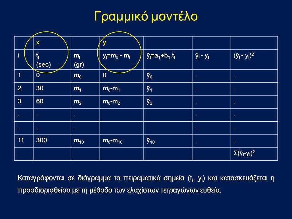 xy it i (sec) m i (gr) y i =m 0 - m i ŷ i =a 1 +b 1.t i ŷi - yiŷi - yi (ŷ i - y i ) 2 10m0m0 0ŷ0ŷ0.. 230m1m1 m 0 -m 1 ŷ1ŷ1.. 360m2m2 m 0 -m 2 ŷ2ŷ2....