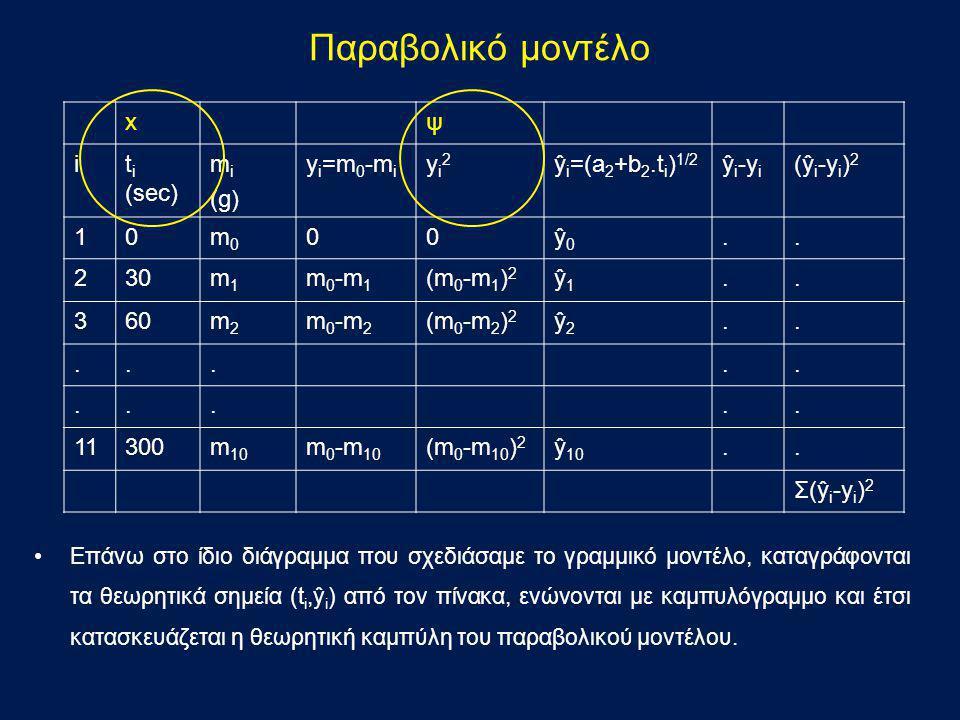 Παραβολικό μοντέλο xψ it i (sec) m i (g) y i =m 0 -m i yi2yi2 ŷ i =(a 2 +b 2.t i ) 1/2 ŷ i -y i (ŷ i -y i ) 2 10m0m0 00ŷ0ŷ0.. 230m1m1 m 0 -m 1 (m 0 -m