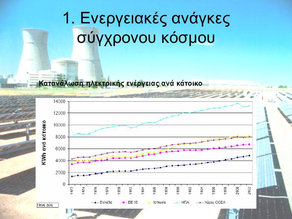 1. Ενεργειακές ανάγκες σύγχρονου κόσμου Κατανάλωση ηλεκτρικής ενέργειας ανά κάτοικο
