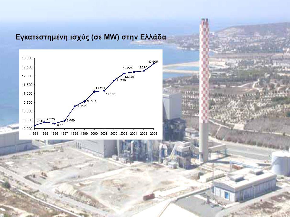 Εγκατεστημένη ισχύς (σε MW) στην Ελλάδα