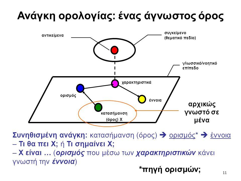 Ανάγκη ορολογίας: ένας άγνωστος όρος Συνηθισμένη ανάγκη: κατασήμανση (όρος)  ορισμός*  έννοια – Τι θα πει Χ; ή Τι σημαίνει Χ; – Χ είναι … (ορισμός π