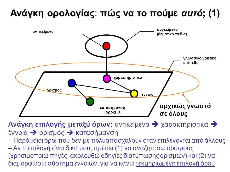 Ανάγκη ορολογίας: πώς να το πούμε αυτό; (1) Ανάγκη επιλογής μεταξύ όρων: αντικείμενα  χαρακτηριστικά  έννοια  ορισμός  κατασήμανση – Παρόμοιοι όρο