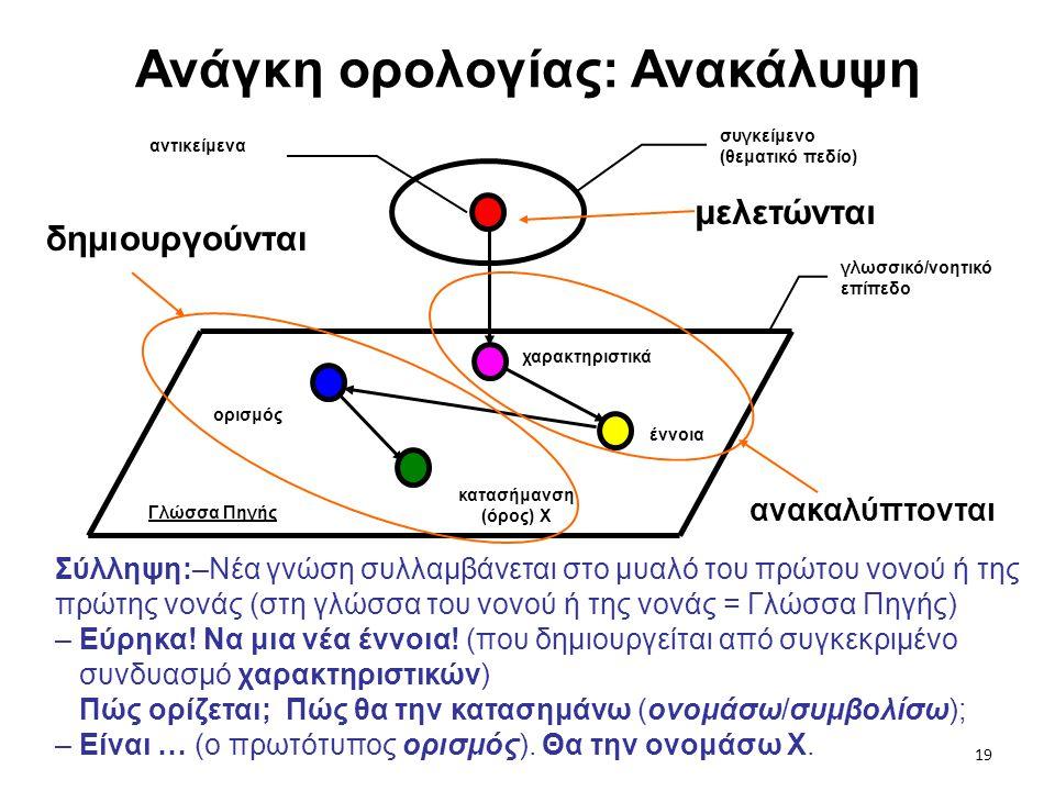 Ανάγκη ορολογίας: Ανακάλυψη Σύλληψη:–Νέα γνώση συλλαμβάνεται στο μυαλό του πρώτου νονού ή της πρώτης νονάς (στη γλώσσα του νονού ή της νονάς = Γλώσσα