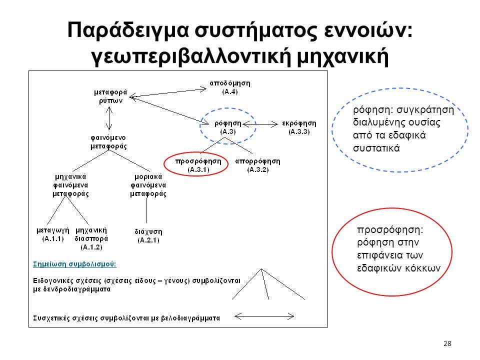 28 Παράδειγμα συστήματος εννοιών: γεωπεριβαλλοντική μηχανική ρόφηση: συγκράτηση διαλυμένης ουσίας από τα εδαφικά συστατικά προσρόφηση: ρόφηση στην επι