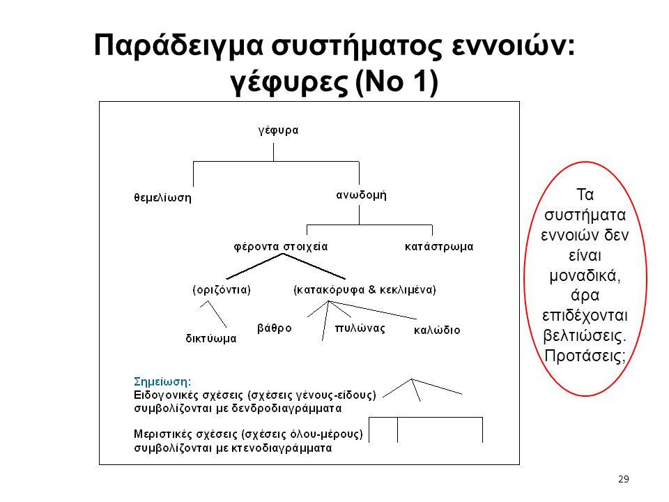 29 Παράδειγμα συστήματος εννοιών: γέφυρες (Νο 1) Τα συστήματα εννοιών δεν είναι μοναδικά, άρα επιδέχονται βελτιώσεις. Προτάσεις;