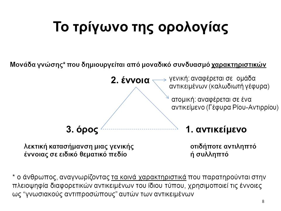 8 Το τρίγωνο της ορολογίας 1. αντικείμενο 2. έννοια 3. όρος οτιδήποτε αντιληπτό ή συλληπτό * ο άνθρωπος, αναγνωρίζοντας τα κοινά χαρακτηριστικά που πα