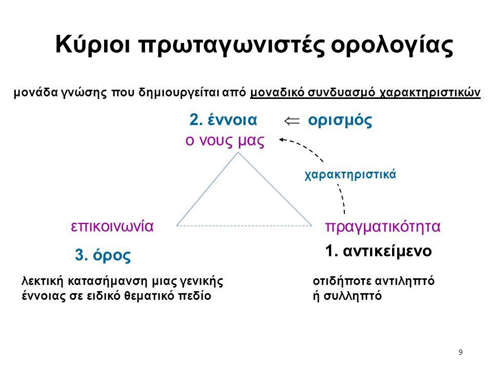 9 Kύριοι πρωταγωνιστές ορολογίας 1. αντικείμενο 2. έννοια 3. όρος οτιδήποτε αντιληπτό ή συλληπτό μονάδα γνώσης που δημιουργείται από μοναδικό συνδυασμ